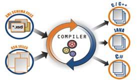 دانلود جزوه اصول طراحی کامپایلرها