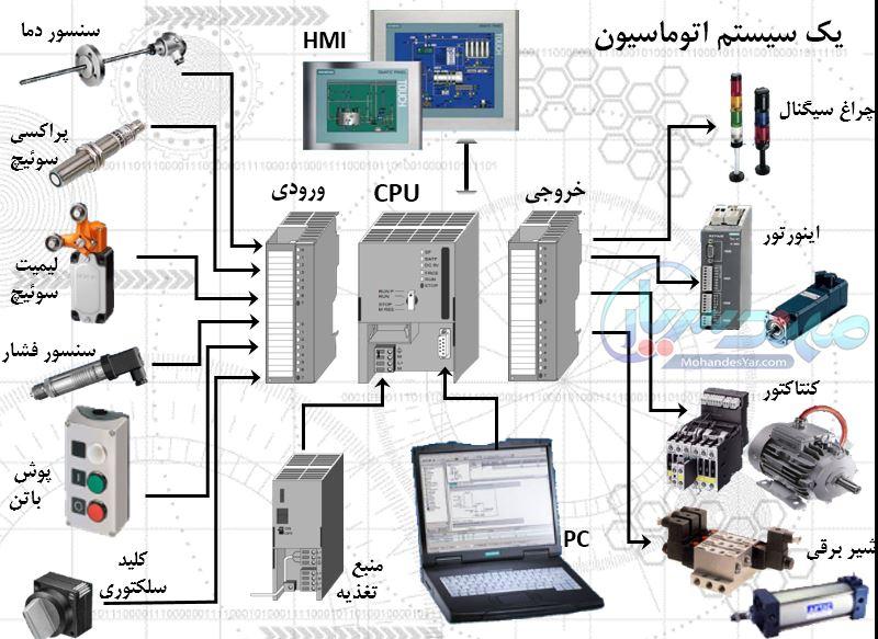 آموزش simatic manager plc